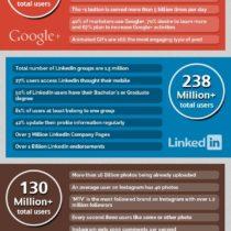 Tous les chiffres-clés des réseaux sociaux en 2013