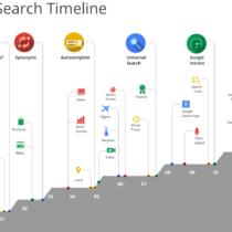 Google évolue pour ses 15 ans et comprend des questions plus complexes