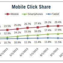 Etude : 50% des clics payants s'effectueront via mobile d'ici fin 2015
